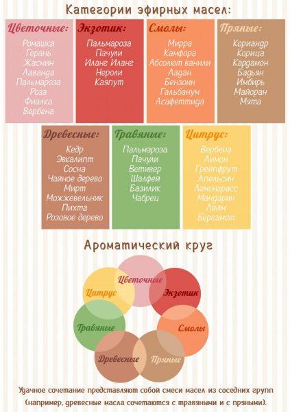Группы эфирных масел