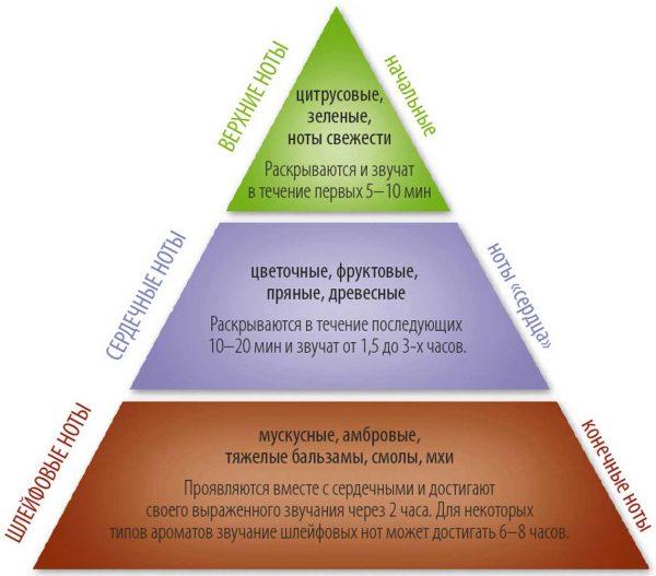 Классификация эфиров по степени летучести