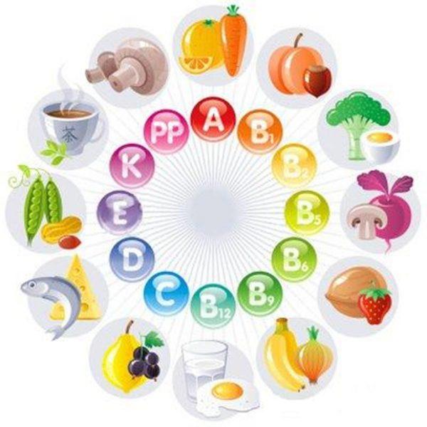 Схематическое изображение содержания витамнов в продуктах питания