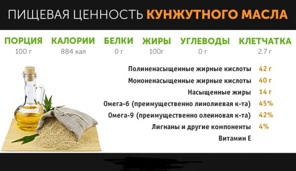 Пищевая ценность кунжутного масла
